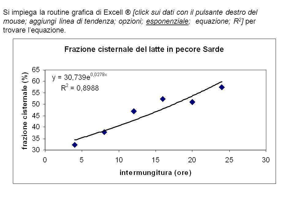 Si impiega la routine grafica di Excell ® [click sui dati con il pulsante destro del mouse; aggiungi linea di tendenza; opzioni; esponenziale; equazione; R2] per trovare l'equazione.